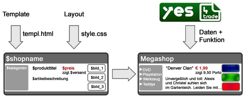 Bilder darstellen: Template-Arbeitsweise schematisch