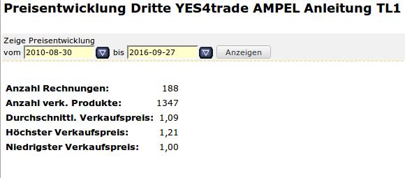 Artikelpreise: Preisentwicklung eines Artikels Abverkauf (YES-System)