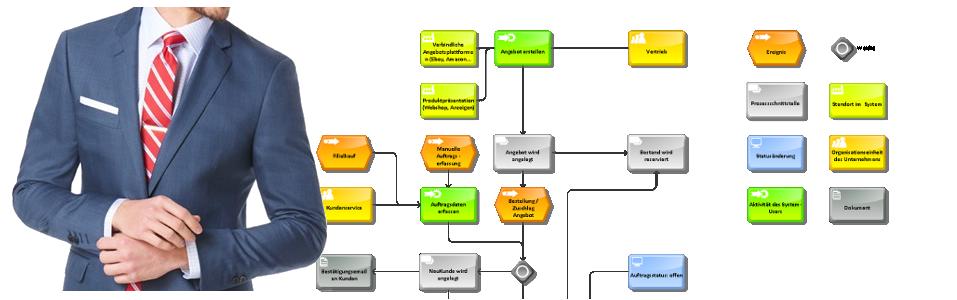 YES-System Auftragsprozess